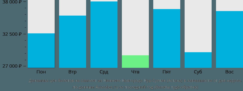Динамика цен билетов на самолет из Нижнего Новгорода в Астану в зависимости от дня недели