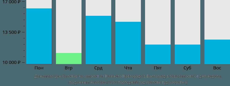 Динамика цен билетов на самолет из Нижнего Новгорода в Волгоград в зависимости от дня недели