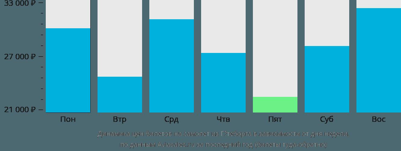 Динамика цен билетов на самолет из Гётеборга в зависимости от дня недели