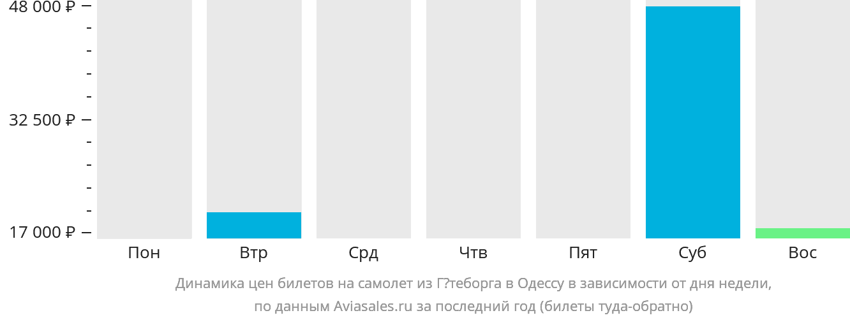 Динамика цен билетов на самолет из Гётеборга в Одессу в зависимости от дня недели
