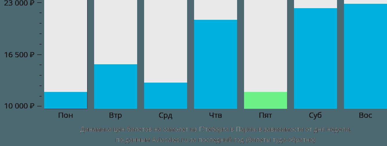 Динамика цен билетов на самолет из Гётеборга в Париж в зависимости от дня недели