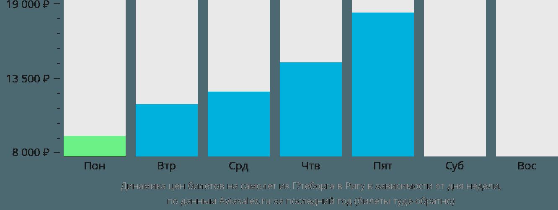 Динамика цен билетов на самолет из Гётеборга в Ригу в зависимости от дня недели