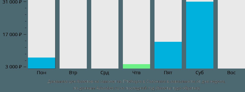 Динамика цен билетов на самолет из Гётеборга в Салоники в зависимости от дня недели