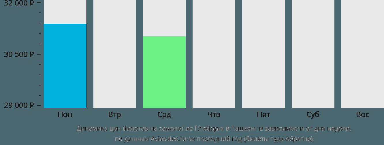 Динамика цен билетов на самолет из Гётеборга в Ташкент в зависимости от дня недели