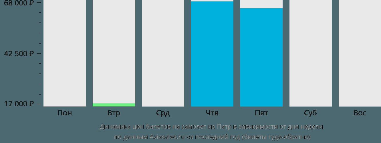 Динамика цен билетов на самолет из Патры в зависимости от дня недели