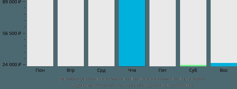 Динамика цен билетов на самолет из Бальтры в зависимости от дня недели