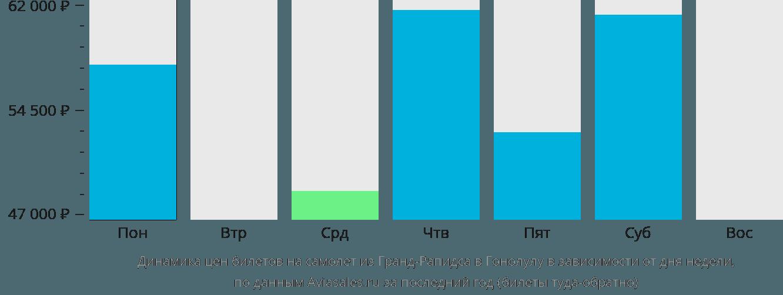 Динамика цен билетов на самолет из Гранд-Рапидса в Гонолулу в зависимости от дня недели
