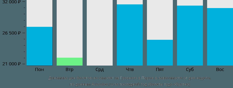 Динамика цен билетов на самолет из Грозного в Париж в зависимости от дня недели