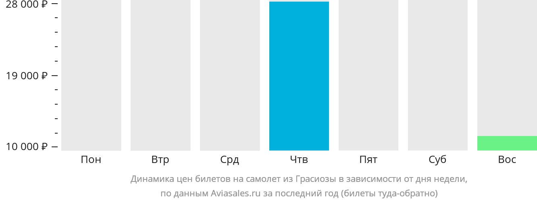 Динамика цен билетов на самолёт из Грасиозы в зависимости от дня недели