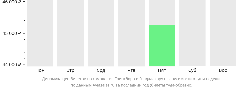 Динамика цен билетов на самолет из Гринсборо в Гвадалахару в зависимости от дня недели