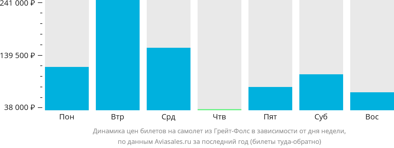 Динамика цен билетов на самолет из Грейт-Фолс в зависимости от дня недели