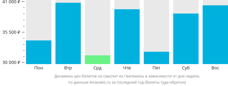 Динамика цен билетов на самолет из Гватемалы в зависимости от дня недели