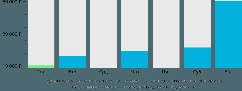Динамика цен билетов на самолет из Гватемалы в Торонто в зависимости от дня недели
