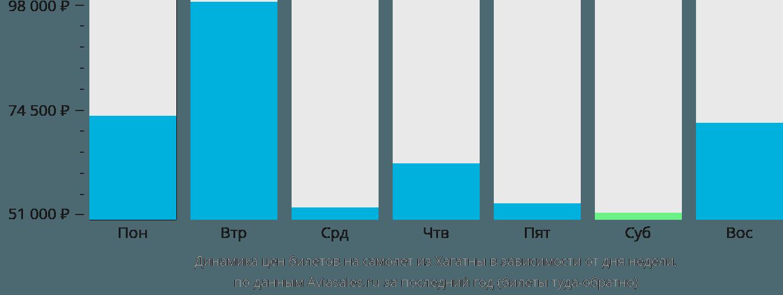 Динамика цен билетов на самолет из Хагатны в зависимости от дня недели