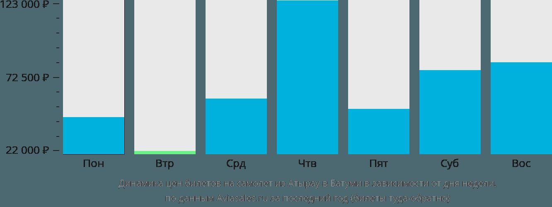 Динамика цен билетов на самолёт из Атырау в Батуми в зависимости от дня недели