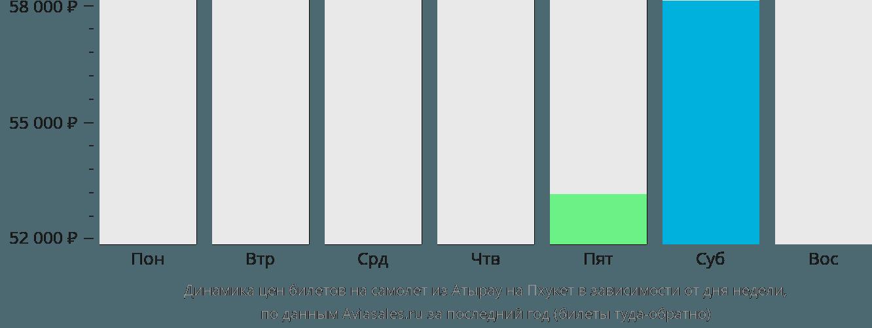 Динамика цен билетов на самолет из Атырау на Пхукет в зависимости от дня недели