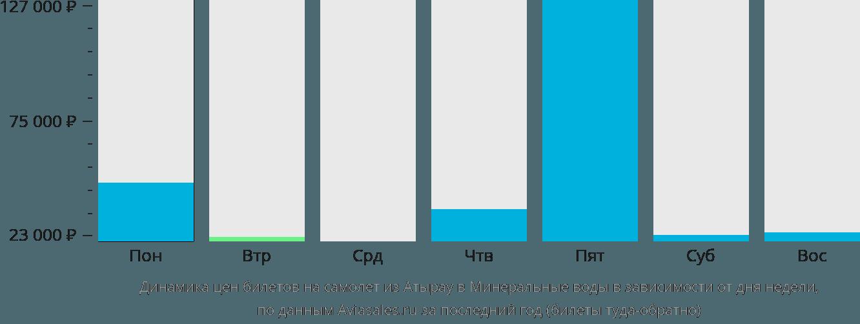 Динамика цен билетов на самолет из Атырау в Минеральные воды в зависимости от дня недели