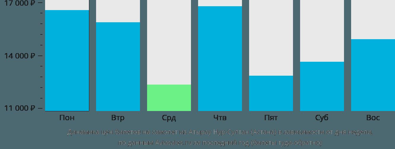 Динамика цен билетов на самолет из Атырау в Астану в зависимости от дня недели