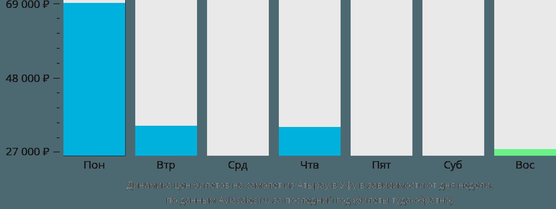 Динамика цен билетов на самолет из Атырау в Уфу в зависимости от дня недели