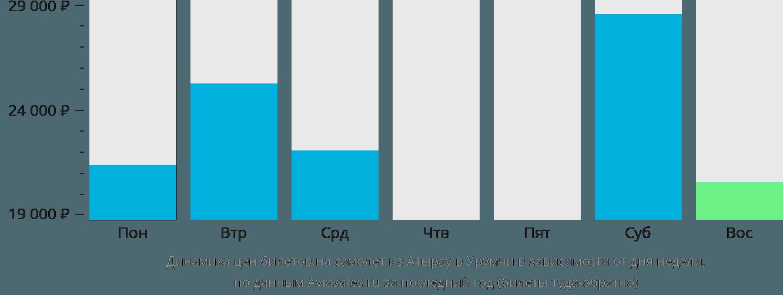 Динамика цен билетов на самолет из Атырау в Урумчи в зависимости от дня недели