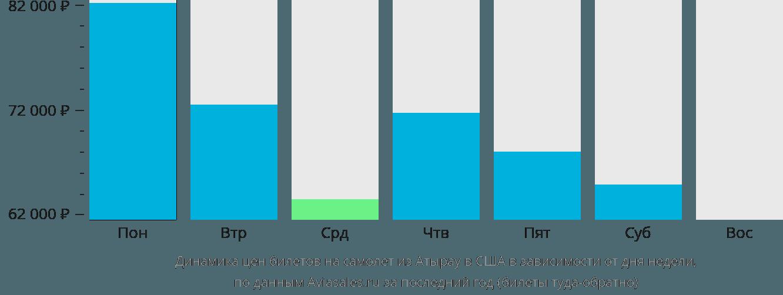 Динамика цен билетов на самолёт из Атырау в США в зависимости от дня недели