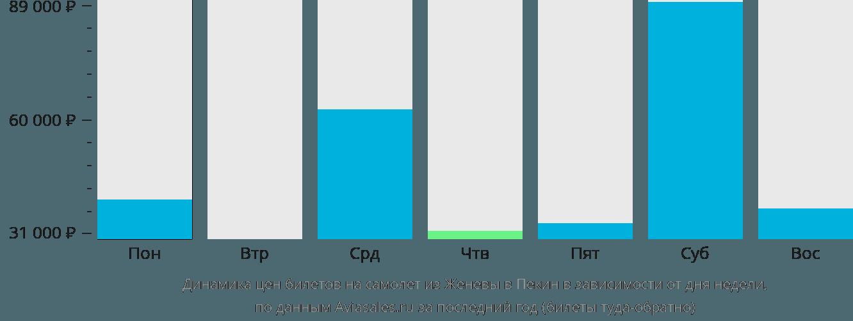 Динамика цен билетов на самолёт из Женевы в Пекин в зависимости от дня недели