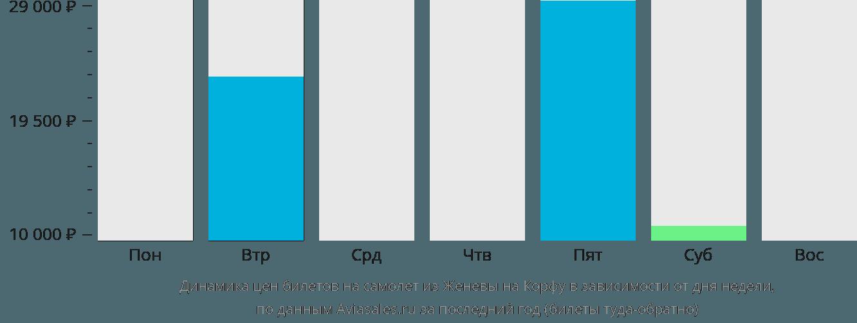 Динамика цен билетов на самолет из Женевы на Корфу в зависимости от дня недели