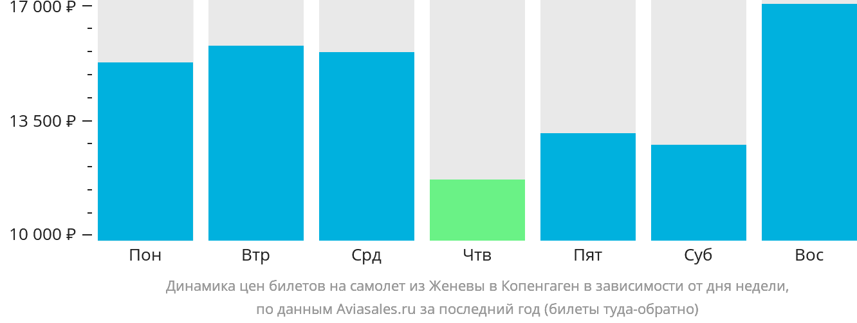 Динамика цен билетов на самолет из Женевы в Копенгаген в зависимости от дня недели