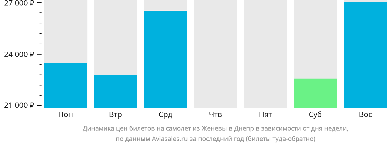Динамика цен билетов на самолет из Женевы в Днепр в зависимости от дня недели