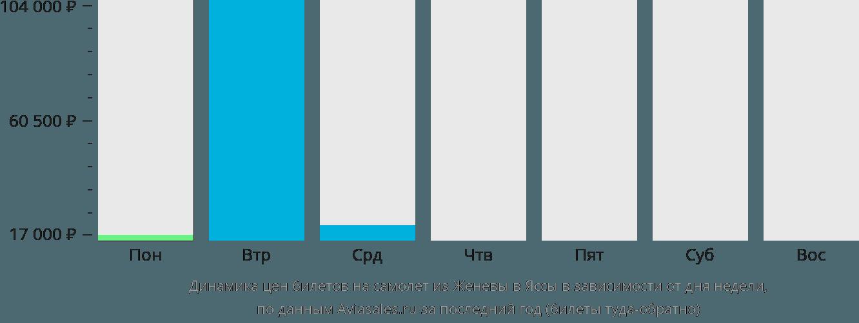 Динамика цен билетов на самолёт из Женевы в Яссы в зависимости от дня недели