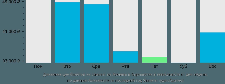 Динамика цен билетов на самолёт из Женевы в Кыргызстан в зависимости от дня недели