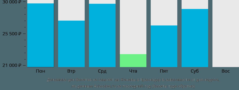 Динамика цен билетов на самолет из Женевы в Краснодар в зависимости от дня недели