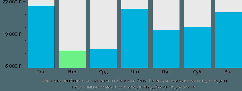 Динамика цен билетов на самолет из Женевы в Санкт-Петербург в зависимости от дня недели