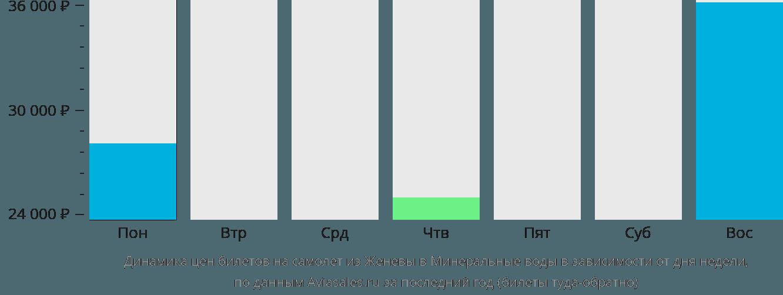 Динамика цен билетов на самолет из Женевы в Минеральные воды в зависимости от дня недели