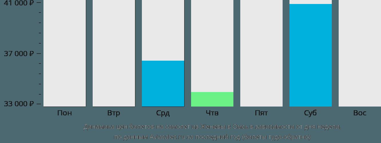 Динамика цен билетов на самолет из Женевы в Омск в зависимости от дня недели
