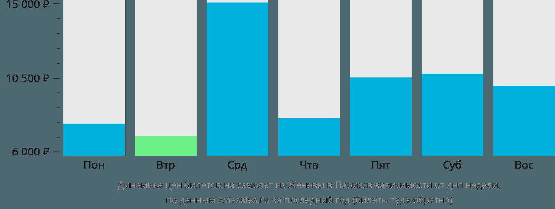 Динамика цен билетов на самолет из Женевы в Париж в зависимости от дня недели