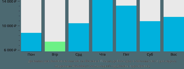 Динамика цен билетов на самолет из Женевы в Пальма-де-Майорку в зависимости от дня недели