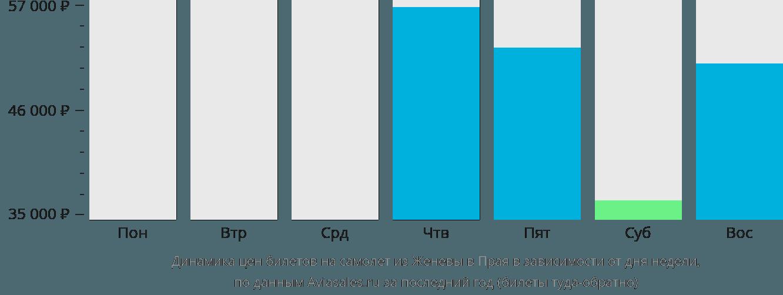 Динамика цен билетов на самолет из Женевы в Прая в зависимости от дня недели
