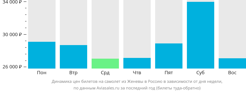 Динамика цен билетов на самолёт из Женевы в Россию в зависимости от дня недели
