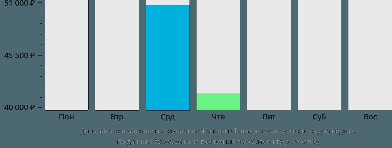 Динамика цен билетов на самолет из Женевы в Ташкент в зависимости от дня недели