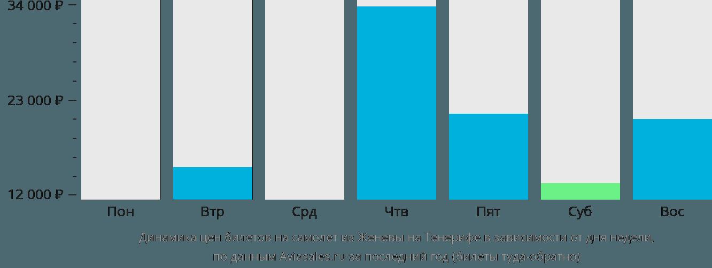 Динамика цен билетов на самолет из Женевы на Тенерифе в зависимости от дня недели