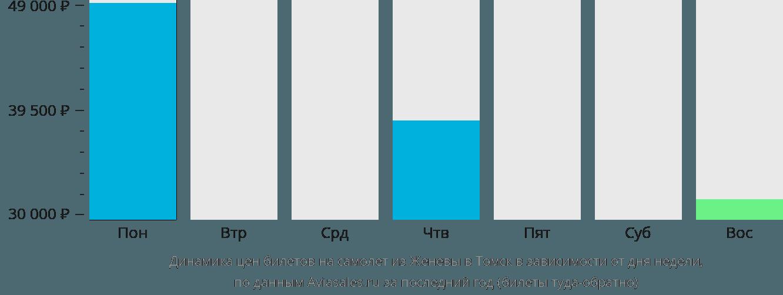 Динамика цен билетов на самолёт из Женевы в Томск в зависимости от дня недели