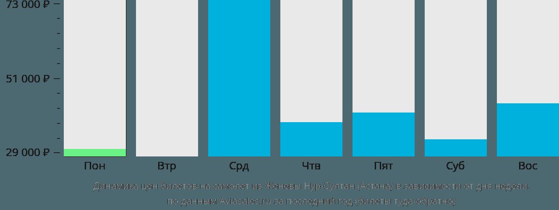 Динамика цен билетов на самолет из Женевы Нур-Султан (Астана) в зависимости от дня недели