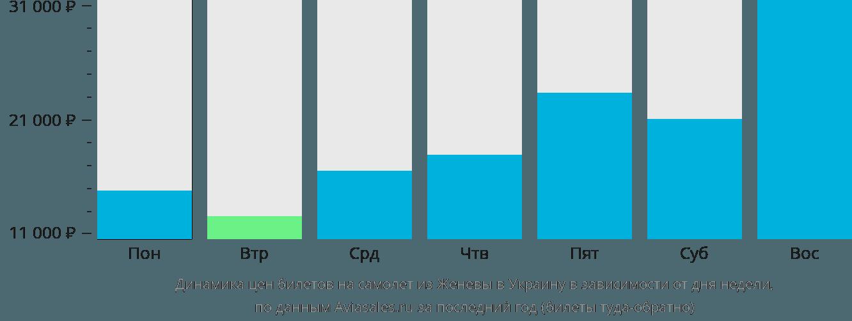 Динамика цен билетов на самолет из Женевы в Украину в зависимости от дня недели