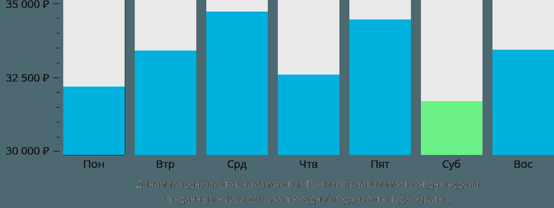 Динамика цен билетов на самолет из Гуаякиля в зависимости от дня недели