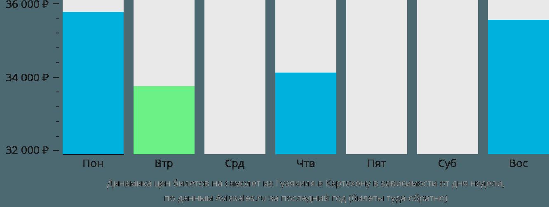 Динамика цен билетов на самолёт из Гуаякиля в Картахену в зависимости от дня недели
