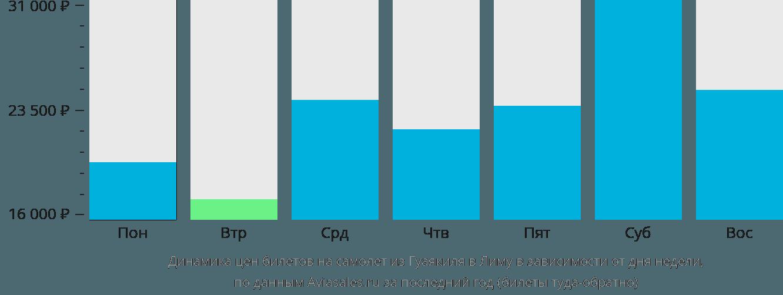 Динамика цен билетов на самолет из Гуаякиля в Лиму в зависимости от дня недели