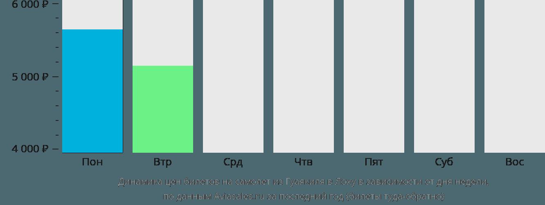Динамика цен билетов на самолет из Гуаякиля в Лоху в зависимости от дня недели