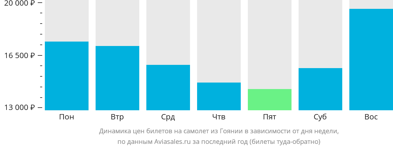 Динамика цен билетов на самолет из Гоянии в зависимости от дня недели