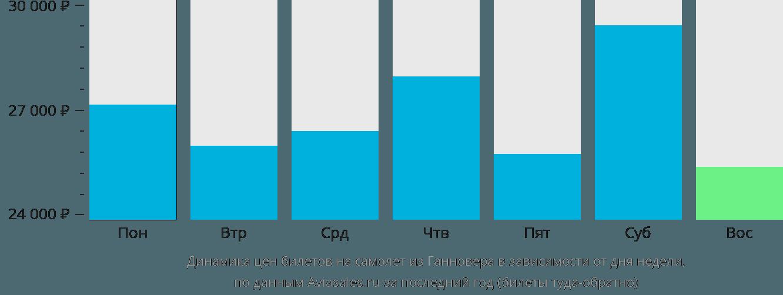 Динамика цен билетов на самолет из Ганновера в зависимости от дня недели